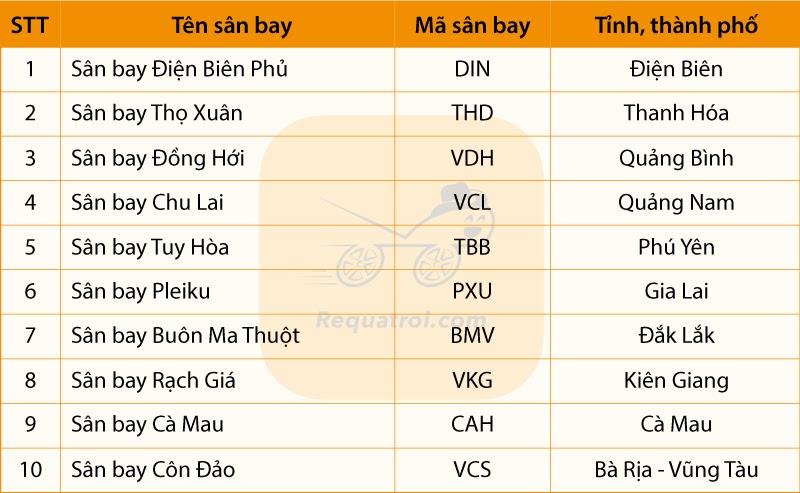 Danh sách các sân bay nội địa ở Việt Nam